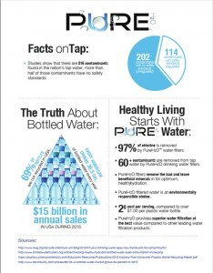 Pure Water Infographic